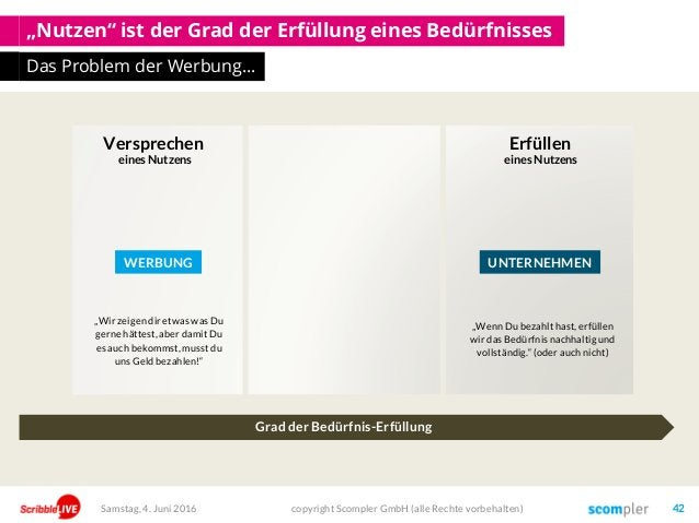 """""""Nutzen"""" ist der Grad der Erfüllung eines Bedürfnisses Das Problem der Werbung… copyright Scompler GmbH (alle Rechte vorbe..."""