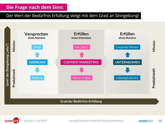 Die Frage nach dem Sinn: Der Wert der Bedürfnis Erfüllung steigt mit dem Grad an Sinngebung! copyright Scompler GmbH (alle...