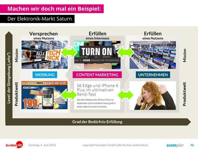 Machen wir doch mal ein Beispiel: Der Elektronik-Markt Saturn copyright Scompler GmbH (alle Rechte vorbehalten) 46Samstag,...