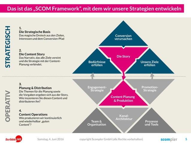 """Die Story Engagement- Strategie Kanal- Architektur Promotion- Strategie Das ist das """"SCOM Framework"""", mit dem wir unsere S..."""
