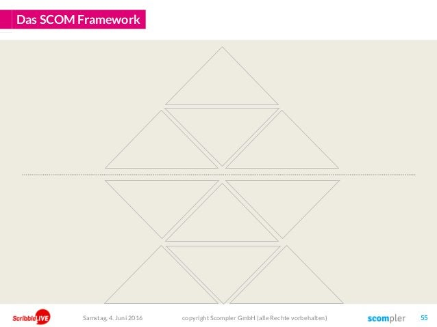 Das SCOM Framework copyright Scompler GmbH (alle Rechte vorbehalten) 55Samstag, 4. Juni 2016