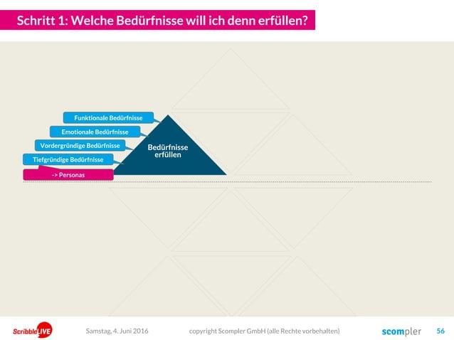 Schritt 1: Welche Bedürfnisse will ich denn erfüllen? Bedürfnisse erfüllen copyright Scompler GmbH (alle Rechte vorbehalte...