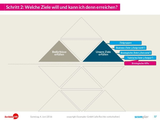 Schritt 2: Welche Ziele will und kann ich denn erreichen? copyright Scompler GmbH (alle Rechte vorbehalten) 57 Unsere Ziel...
