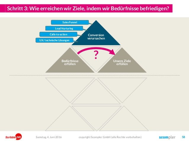Schritt 3: Wie erreichen wir Ziele, indem wir Bedürfnisse befriedigen? Conversion verursachen copyright Scompler GmbH (all...