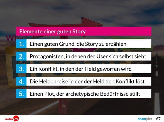 67 Why? Die Story Der NutzenDie Conversion Mission Statement Themen-Fokussierung Positionierung Einen guten Grund, die Sto...