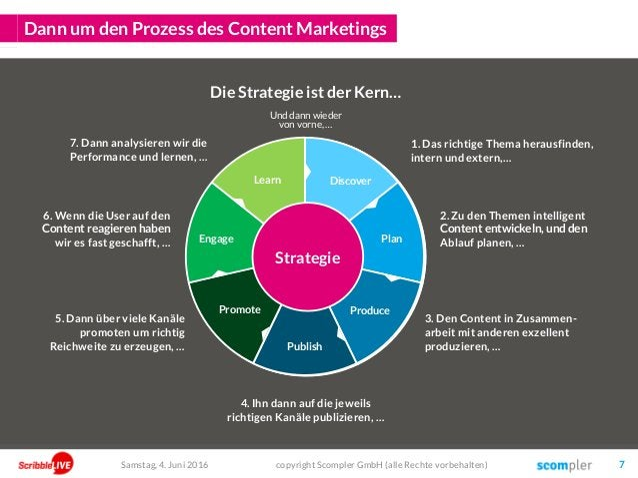 Dann um den Prozess des Content Marketings copyright Scompler GmbH (alle Rechte vorbehalten) 7Samstag, 4. Juni 2016 1 2 5 ...