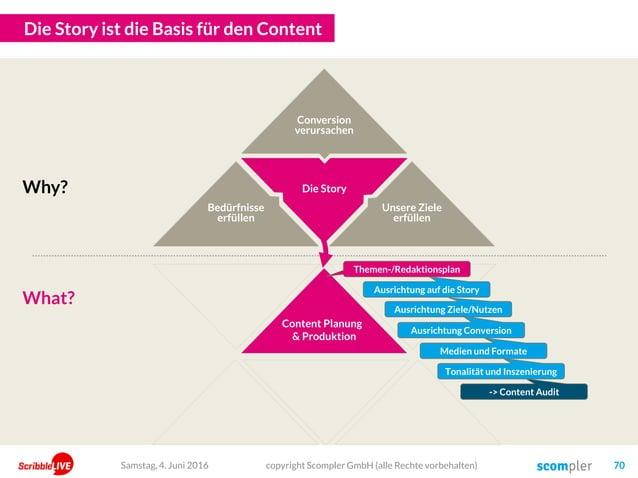 Die Story Die Story ist die Basis für den Content Content Planung & Produktion copyright Scompler GmbH (alle Rechte vorbeh...