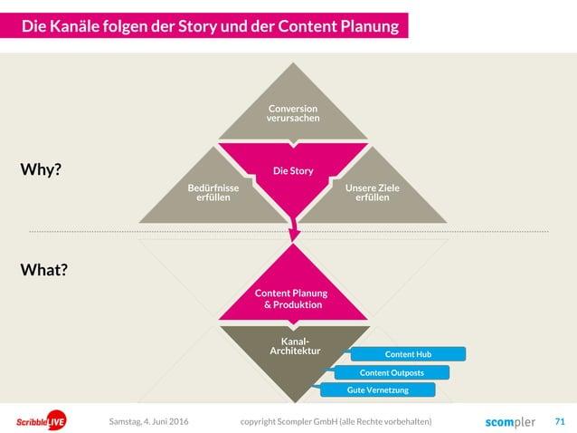 Die Story Die Kanäle folgen der Story und der Content Planung Content Planung & Produktion Kanal- Architektur copyright Sc...