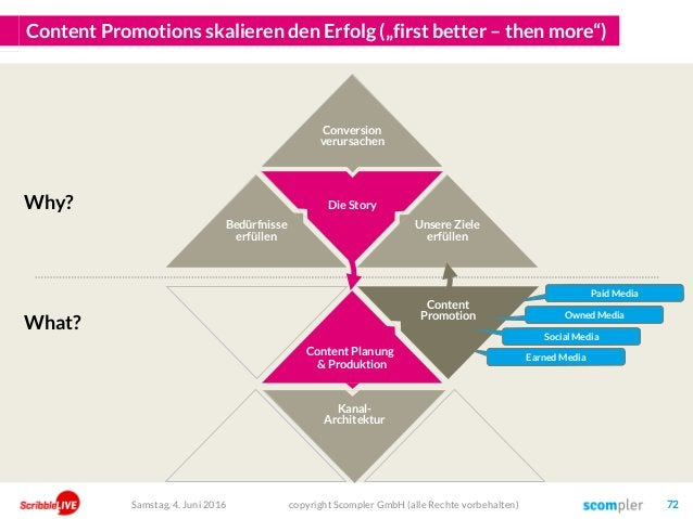 "Die Story Content Promotions skalieren den Erfolg (""first better – then more"") Content Planung & Produktion Kanal- Archite..."