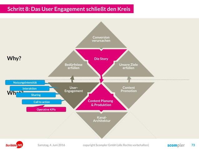 Die Story User- Engagement Kanal- Architektur Content Promotion Schritt 8: Das User Engagement schließt den Kreis copyrigh...