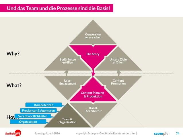 Die Story User- Engagement Kanal- Architektur Content Promotion Und das Team und die Prozesse sind die Basis! Team & Organ...