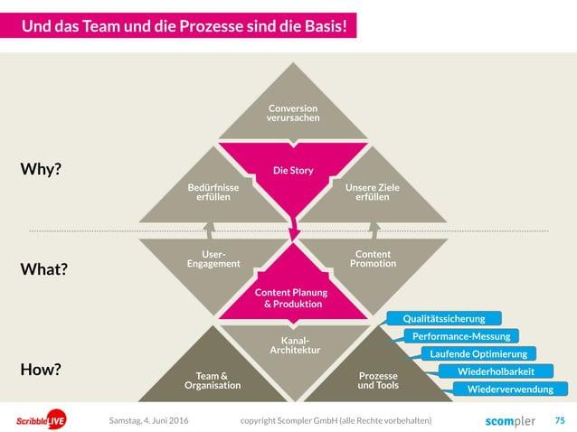 Die Story User- Engagement Kanal- Architektur Content Promotion Und das Team und die Prozesse sind die Basis! Prozesse und...