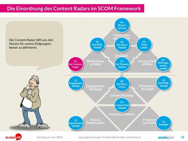 Die Einordnung des Content Radars im SCOM Framework Samstag, 4. Juni 2016 copyright Scompler GmbH (alle Rechte vorbehalten...