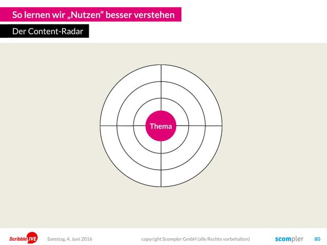 """So lernen wir """"Nutzen"""" besser verstehen Der Content-Radar copyright Scompler GmbH (alle Rechte vorbehalten) 80Samstag, 4. ..."""