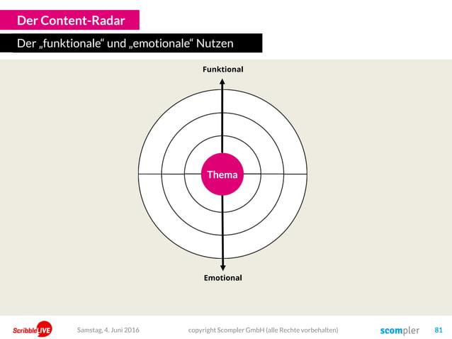 """Der Content-Radar Der """"funktionale"""" und """"emotionale"""" Nutzen Emotional Funktional ThemaThema Samstag, 4. Juni 2016 copyrigh..."""