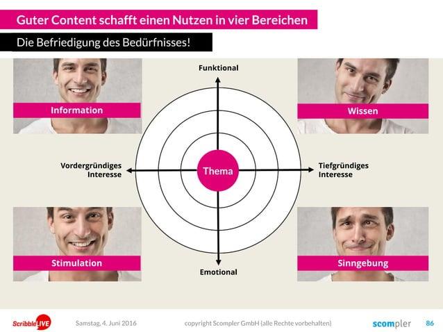 Guter Content schafft einen Nutzen in vier Bereichen Die Befriedigung des Bedürfnisses! Emotional Funktional Information W...