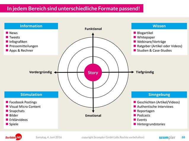 In jedem Bereich sind unterschiedliche Formate passend!  News  Tweets  Infografiken  Pressemitteilungen  Apps & Rechn...