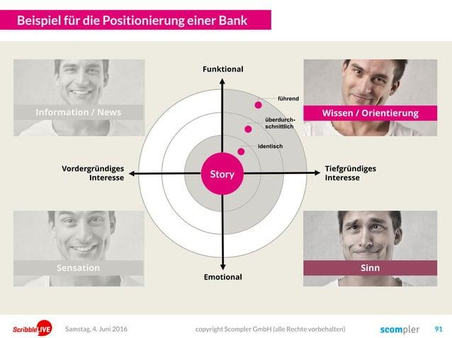 Beispiel für die Positionierung einer Bank copyright Scompler GmbH (alle Rechte vorbehalten) 91Samstag, 4. Juni 2016 Emoti...