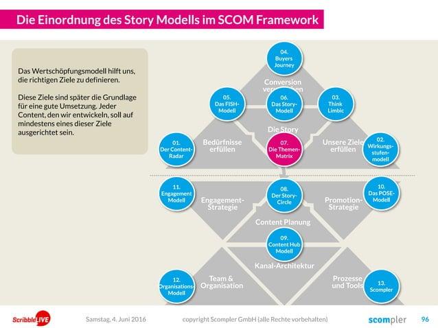 Die Einordnung des Story Modells im SCOM Framework Samstag, 4. Juni 2016 copyright Scompler GmbH (alle Rechte vorbehalten)...