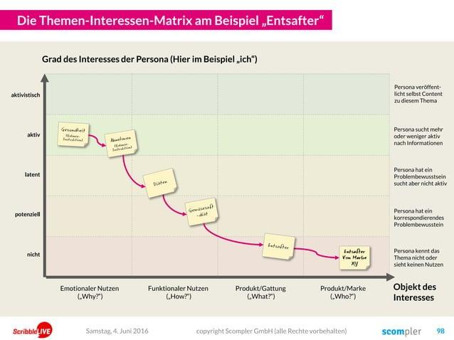 """Die Themen-Interessen-Matrix am Beispiel """"Entsafter"""" copyright Scompler GmbH (alle Rechte vorbehalten) 98Samstag, 4. Juni ..."""