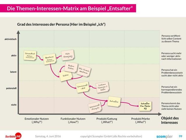 """Die Themen-Interessen-Matrix am Beispiel """"Entsafter"""" copyright Scompler GmbH (alle Rechte vorbehalten) 99Samstag, 4. Juni ..."""