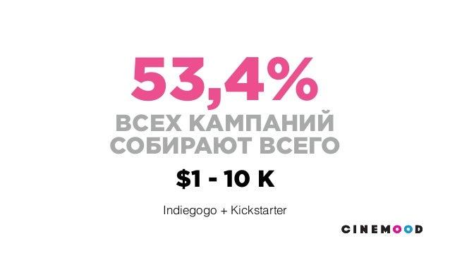 53,4% ВСЕХ КАМПАНИЙ СОБИРАЮТ ВСЕГО $1 - 10 K Indiegogo + Kickstarter