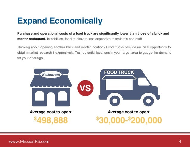 Food Truck Average Food Costs