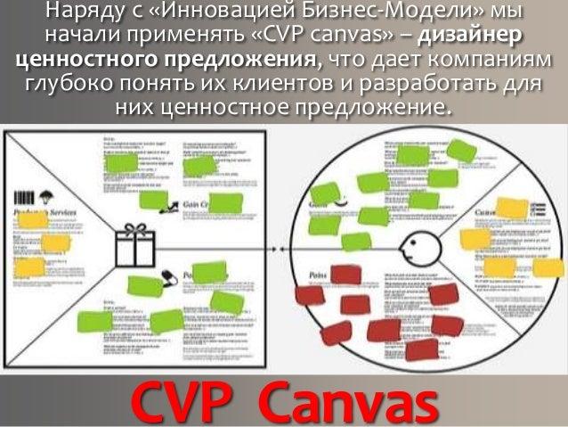 CVP Canvas Наряду с «Инновацией Бизнес-Модели» мы начали применять «CVP canvas» – дизайнер ценностного предложения, что да...