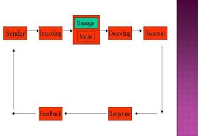 COMMUNICATION PROCESS,TYPES,MODES,BARRIERS