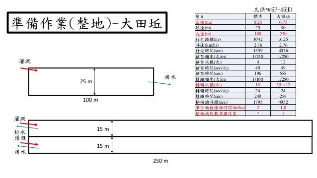 準備作業(整地)-大田坵 項目 標準 大田坵 面積(ha) 0.25 0.75 短邊(m) 25 30 長邊(m) 100 250 行走距離(m) 1042 3125 時速(km/hr) 2.76 2.76 行走時間(sec) 1359 407...