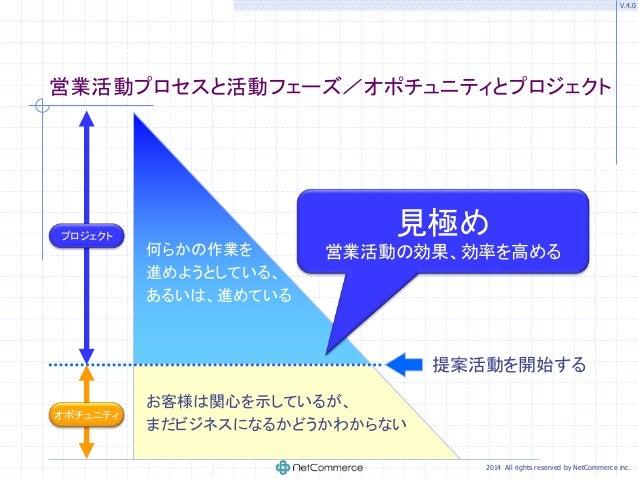 【一般社員向け研修】ソリューション営業活動プロセスの理解と実践ノウハウ