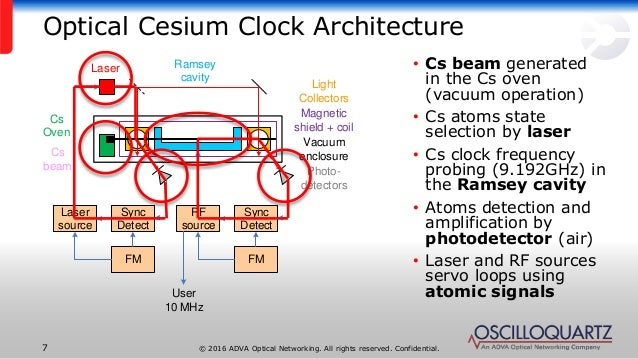 development of a high performance optical cesium beam clock for ground  applications