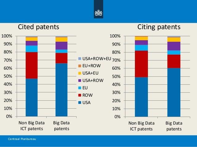 Centraal Planbureau Cited patents 0% 10% 20% 30% 40% 50% 60% 70% 80% 90% 100% Non Big Data ICT patents Big Data patents US...
