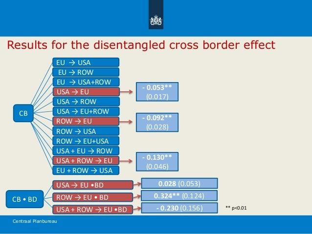 Centraal Planbureau Results for the disentangled cross border effect CB EU → USA EU → ROW EU → USA+ROW USA → EU USA → ROW ...