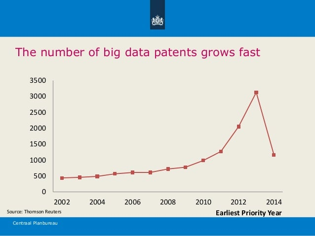 Centraal Planbureau The number of big data patents grows fast 0 500 1000 1500 2000 2500 3000 3500 2002 2004 2006 2008 2010...