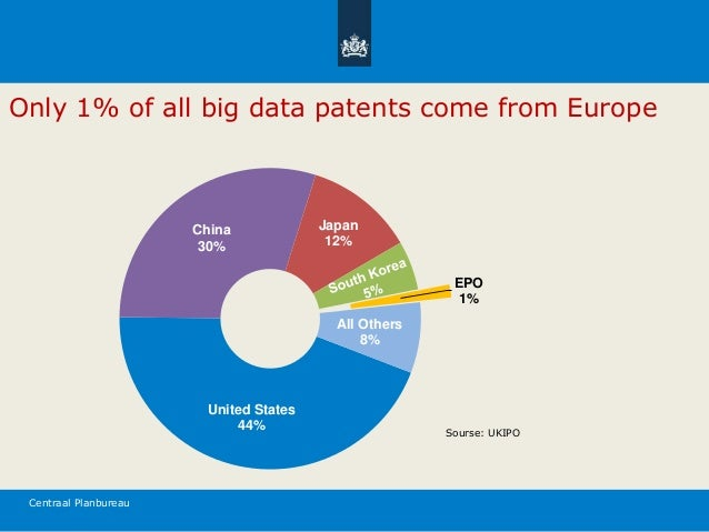 Centraal Planbureau Only 1% of all big data patents come from Europe Sourse: UKIPO United States 44% China 30% Japan 12% E...