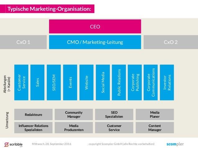 Typische Marketing-Organisation: SEO/SEM Events Website SocialMedia PublicRelations Corporate Publishing Sales Corporate C...