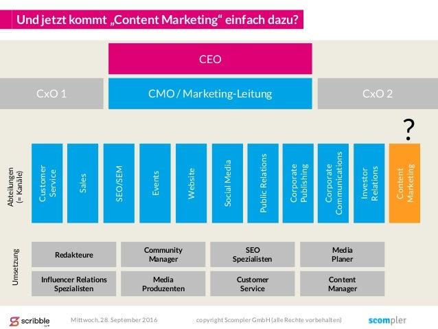 "Und jetzt kommt ""Content Marketing"" einfach dazu? SEO/SEM Events Website SocialMedia PublicRelations Corporate Publishing ..."