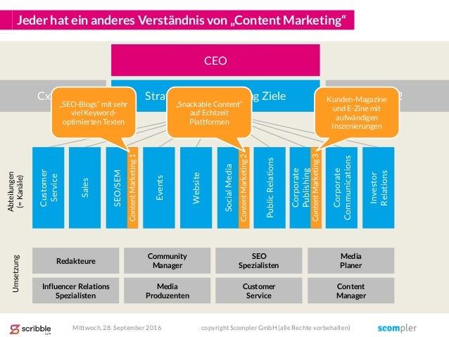 """Jeder hat ein anderes Verständnis von """"Content Marketing"""" SEO/SEM Events Website SocialMedia PublicRelations Corporate Pub..."""