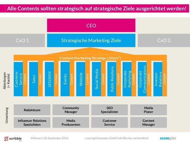 Alle Contents sollten strategisch auf strategische Ziele ausgerichtet werden! SEO/SEM Events Website SocialMedia PublicRel...