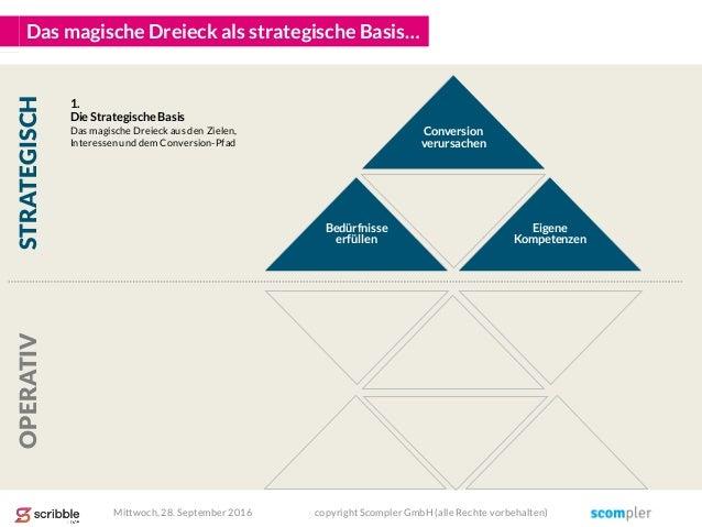 Das magische Dreieck als strategische Basis… Eigene Kompetenzen Conversion verursachen Bedürfnisse erfüllen 1. Die Strateg...