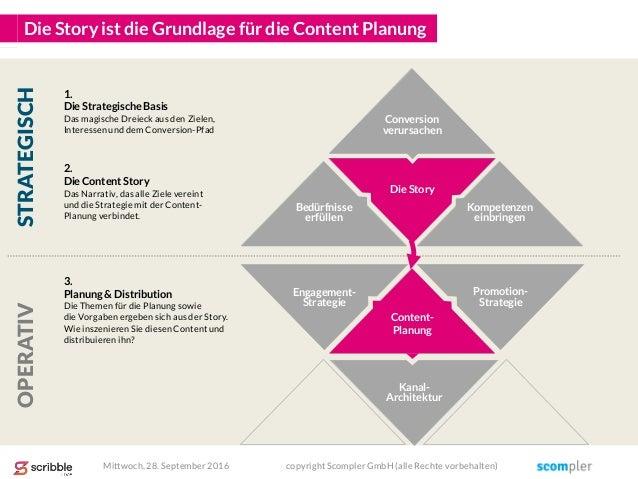 Die Story Engagement- Strategie Kanal- Architektur Promotion- Strategie Die Story ist die Grundlage für die Content Planun...