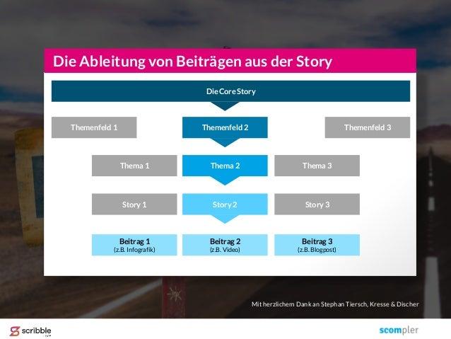 Die Ableitung von Beiträgen aus der Story Die Core Story Themenfeld 1 Themenfeld 2 Themenfeld 3 Thema 2 Thema 3Thema 1 Sto...