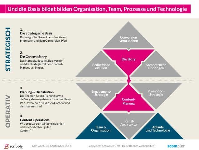 Die Story Engagement- Strategie Kanal- Architektur Promotion- Strategie Und die Basis bildet bilden Organisation, Team, Pr...