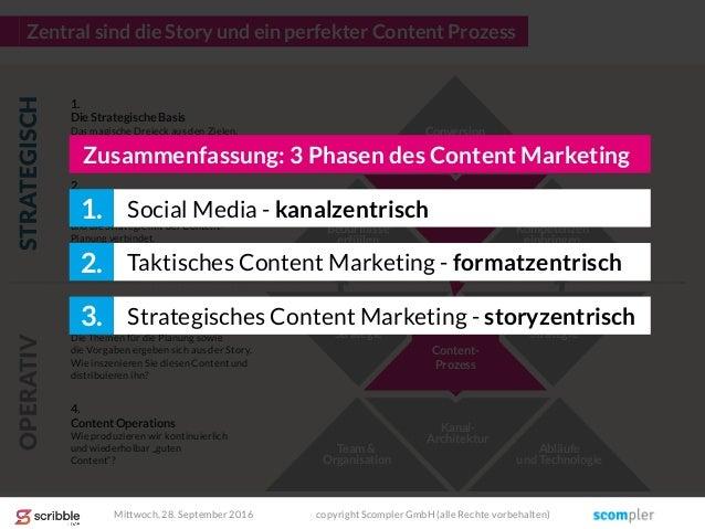 Die Story Engagement- Strategie Kanal- Architektur Promotion- Strategie Zentral sind die Story und ein perfekter Content P...