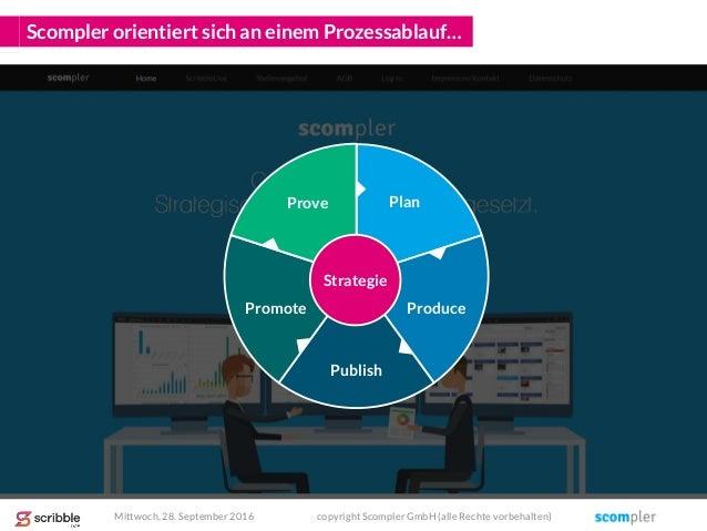 Scompler orientiert sich an einem Prozessablauf… Mittwoch, 28. September 2016 copyright Scompler GmbH (alle Rechte vorbeha...