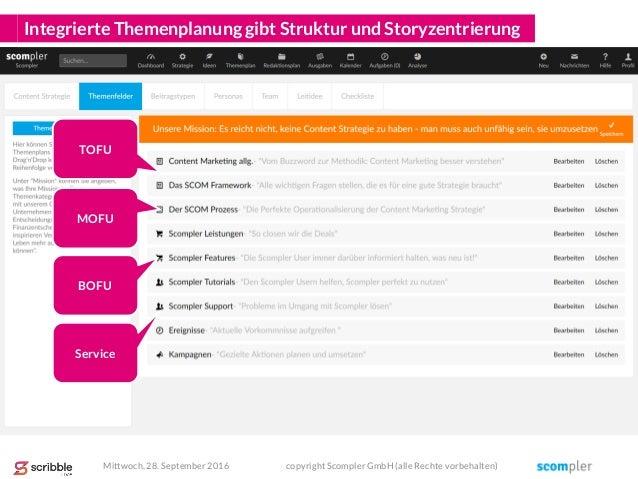 Integrierte Themenplanung gibt Struktur und Storyzentrierung TOFU MOFU BOFU Service Mittwoch, 28. September 2016 copyright...