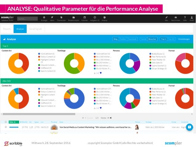 ANALYSE: Qualitative Parameter für die Performance Analyse Mittwoch, 28. September 2016 copyright Scompler GmbH (alle Rech...