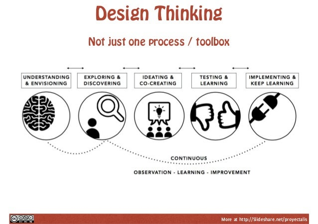 Design Thinking For Change Management