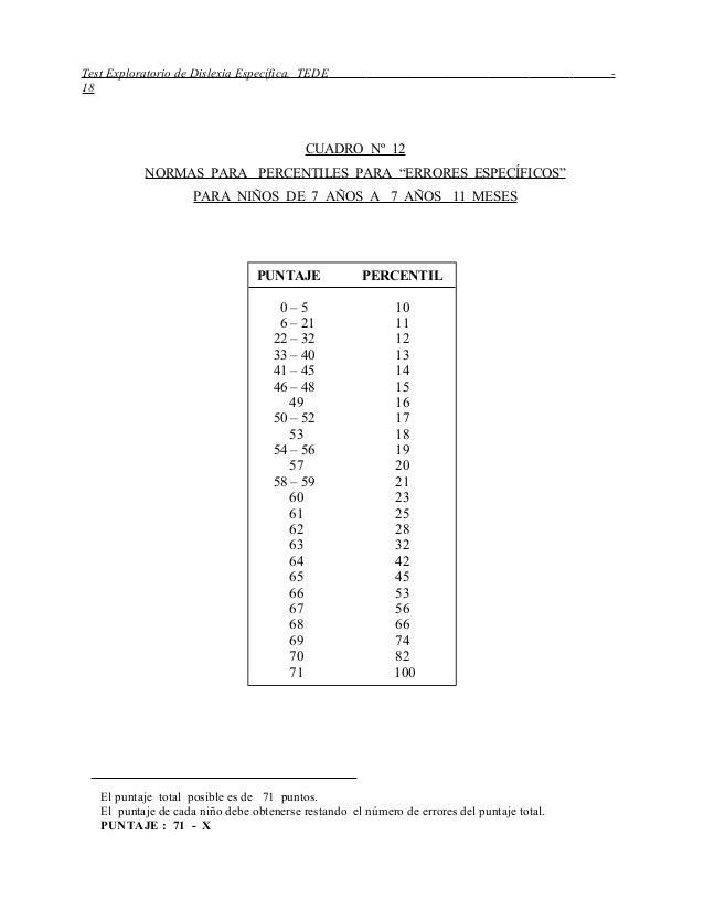 """Test Exploratorio de Dislexia Específica, TEDE - 18 CUADRO Nº 12 NORMAS PARA PERCENTILES PARA """"ERRORES ESPECÍFICOS"""" PARA N..."""